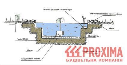 Устройство фонтанов  Справочник  Инженерные системы