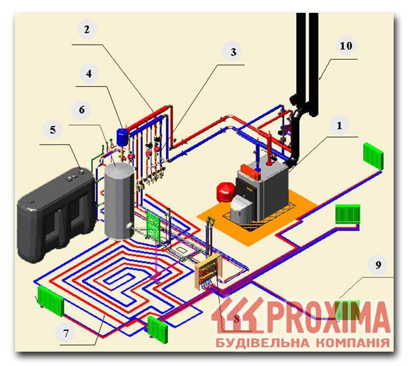 Типовая схема системы водяного
