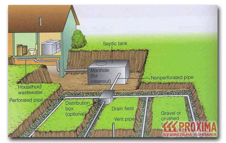 Схема канализации частного