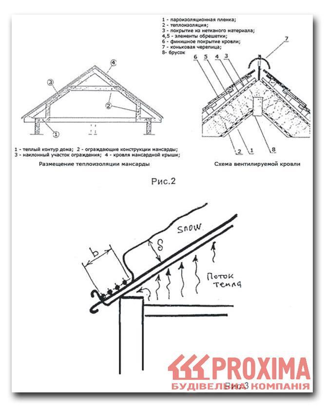 Типовая схема вентилируемой
