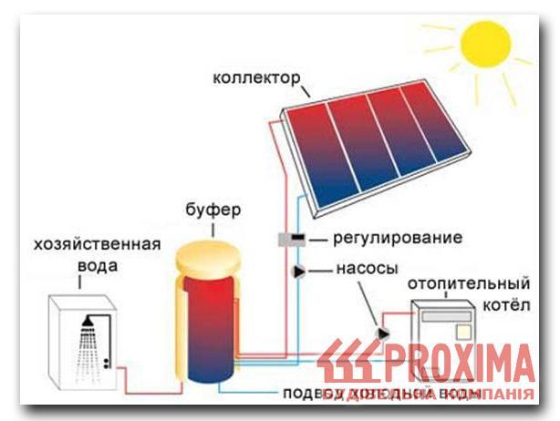 Вакуумный солнечный коллектор - это конструкция стеклянных вакуумных труб на раме из оцинкованной стали и.