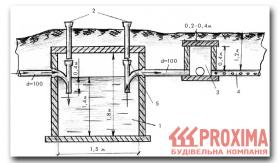 Рис. 4. Схема устройства местной канализации 1 - септик; 2 - прочистка...